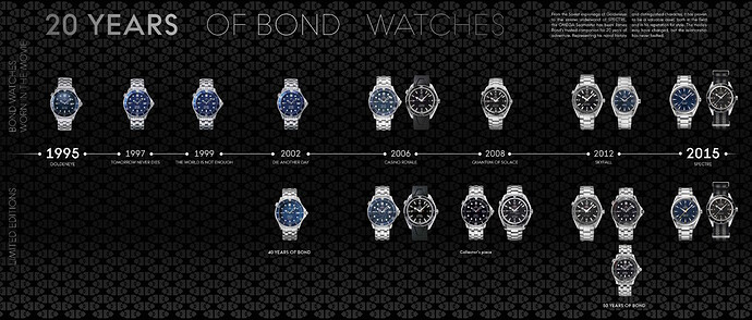 000_ Timeline_20 years of Bond watches